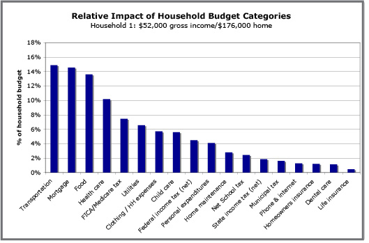 Vermont Household Budget Affordability Analysis | Public Assets ...