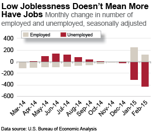 economic signs are good but not for workers public assets institute