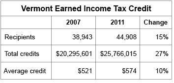 The Earned Income Tax Credit Public Assets Institute